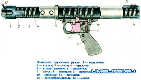 ปืนไรเฟิลใต้น้ำด้วยมือของคุณเอง