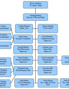Organizational chart also university of maryland eastern shore rh umes