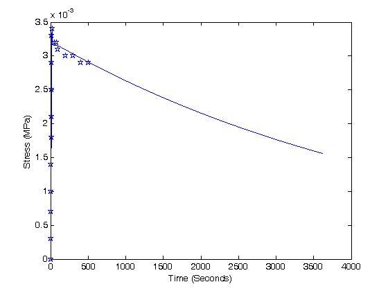 BME 456: Determining Constants for the Quasilinear