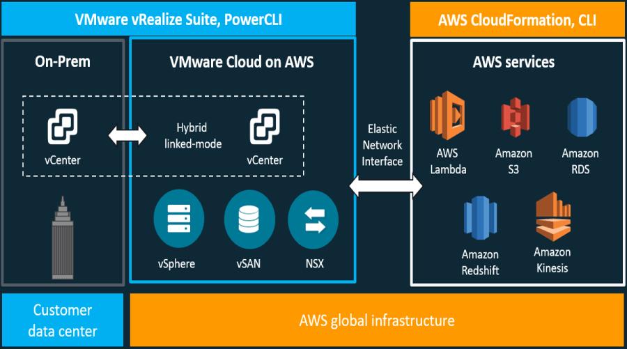 VMware Cloud on AWS – Giriş