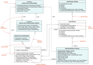 UML Class and Object Diagrams Overview  mon types of