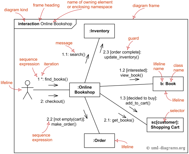 UML Communication Diagrams Overview Graphical Notations For