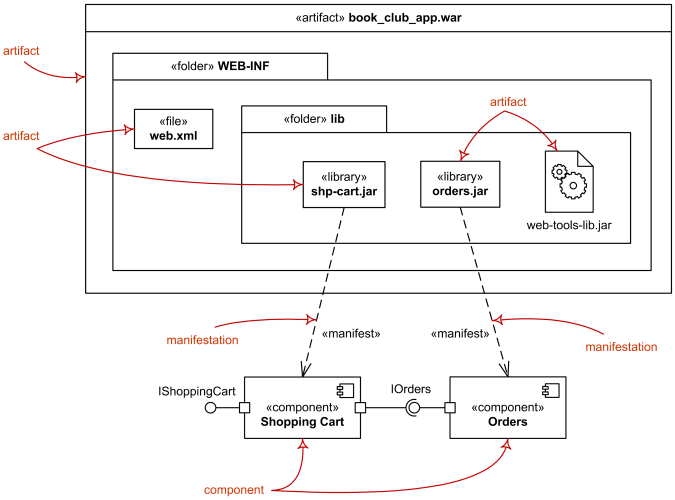 UML Deployment Diagrams Overview Common Types Of Deployment