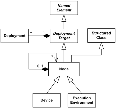 UML Deployment Diagrams Overview Of Graphical Notation