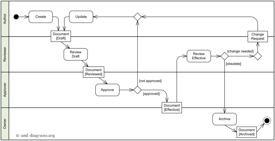 data flow diagram for event management system hydraulic fracturing examples of uml diagrams use case class component package business activity example document process