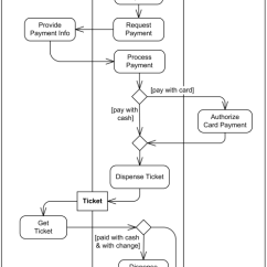 Hostel Management System Er Diagram Wire For Honeywell Thermostat Ticket Vending Machine Uml Activity Example Describing Behavior Of The Purchase ...