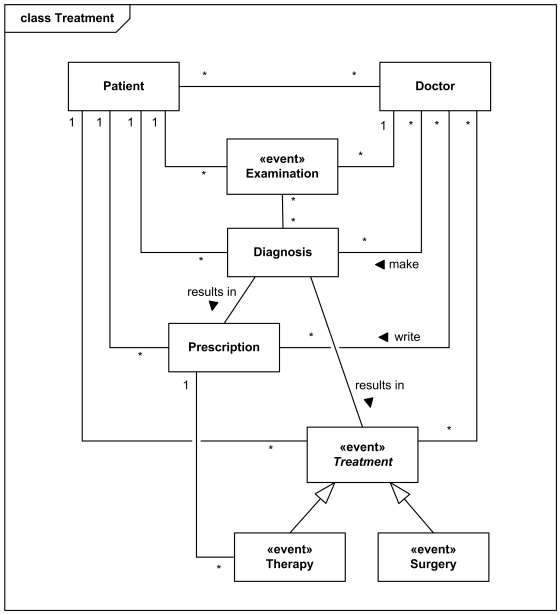 hospital database design diagram 1994 honda civic exhaust system an example domain model for the management is patient doctors and treatments