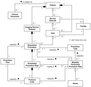 DICOM domain model for ModalityIS interface  UML class