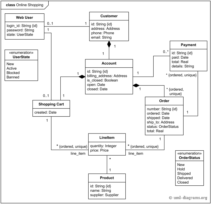 UML Class Diagram Example For Online Shopping Domain Web