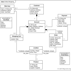 Show Er Diagram For Library Management System Bosch 12v Alternator Wiring Uml Class Example Online Shopping Domain - Web Customer, Cart, Product ...