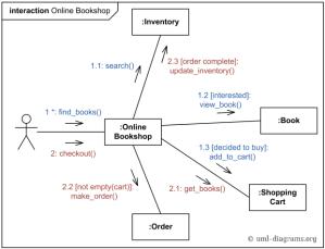UML munication diagram example for online shopping