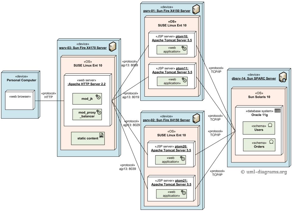 UML Deployment Diagrams Examples Web Application Deployment And