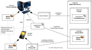 Apple iTunes UML deployment diagram example