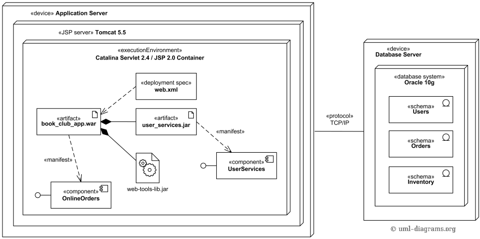 uml deployment diagram tutorial 4 plug trailer wiring of j2ee web application example for
