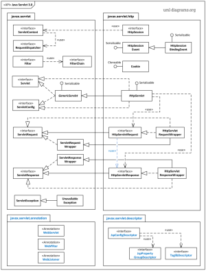 UML package diagram example representing most important