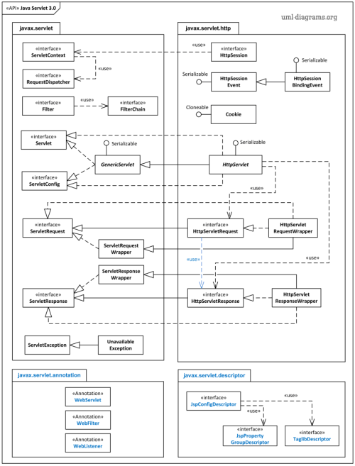small resolution of uml package diagram of java servlet 3 0 api interfaces and classes