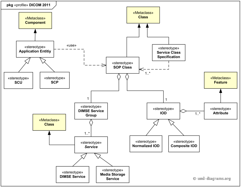 UML Profile Diagram Example For Digital Imaging And Communications