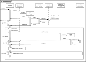 Submit Comments to Pluck UML sequence diagram example