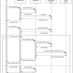 System Sequence Diagram For Online Shopping Mitochondrion Structure Web Diagrams Examples 9 24 Kenmo Lp De Facebook User Authentication Uml Example Rh Org Symbols Application