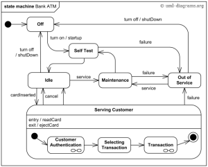 An example of UML behavioral state machine diagram for a