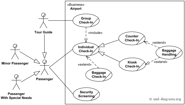 An example of use case diagram for an airport check-in and