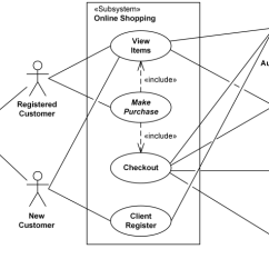 Make A Diagram Bmw Radio Wiring Uml Use Case Examples For Online Shopping Of Web Customer Example Top Level Cases