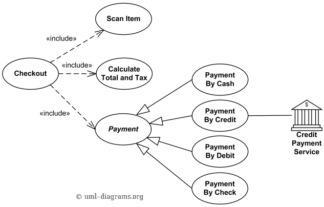 UML use case diagram examples for Point of Sale (POS