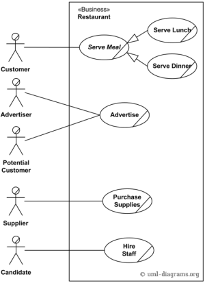 An example of UML use case diagram for a restaurant