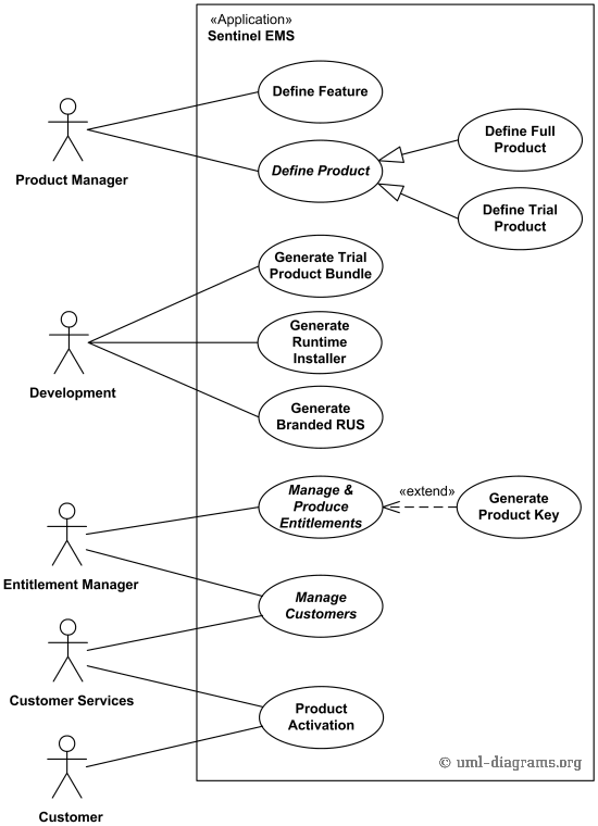 use case diagram vending machine you can create a database for software protection and licensing uml example sentinel license development kit.