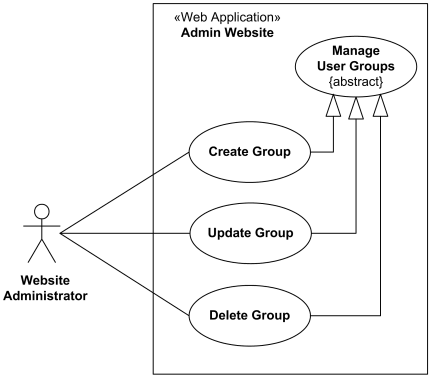 Website management or administration UML use case diagrams