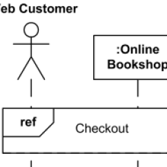 How To Show Loop In Sequence Diagram Vw Golf 3 Wiring Uml Diagrams Overview Of Graphical Notation Lifeline Web Customer And Bookshop Use Reference Interaction Checkout