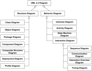 UML 22 Diagrams Overview