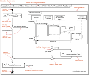 UML interaction overview diagrams provide overview of the