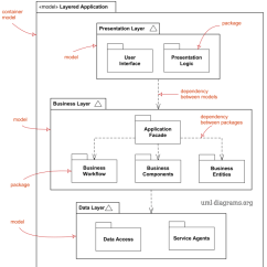 How To Draw A System Architecture Diagram Eukaryotic Animal Cell Uml Package Diagrams Overview Common Types Of Model Elements Dependency Import