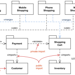 How To Draw A System Architecture Diagram Tekonsha Prodigy Rf Wiring Uml Package Diagrams Overview Common Types Of Elements Import Access Use Merge