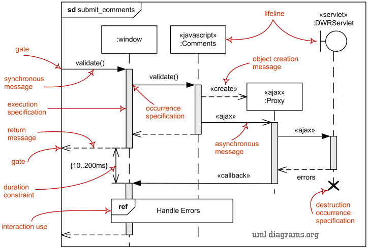 how to show loop in sequence diagram pert template uml diagrams overview of graphical notation lifeline major elements