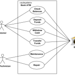 Atm Component Diagram Uml How To Wolf Whistle Examples Of Diagrams Use Case Class Package Bank
