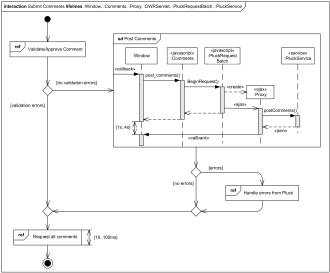 system sequence diagram for online shopping star delta wiring diagrams examples of uml use case class component package interaction overview next
