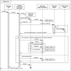 System Sequence Diagram For Online Shopping Generator Alternator Wiring Examples Of Uml Diagrams Use Case Class Component Package Spring And Hibernate Transaction Management Example