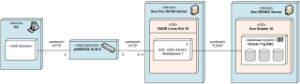 UML deployment diagrams examples  web application
