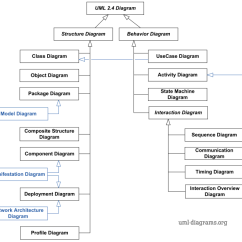 Activity Diagram For Library Management System In Uml 3 Prong Twist Lock Plug Wiring 2.4 Diagrams Overview
