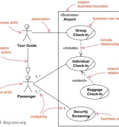 major elements of business use case uml diagram  [ 540 x 467 Pixel ]