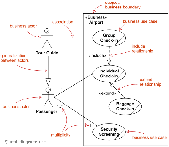 medium resolution of major elements of business use case uml diagram