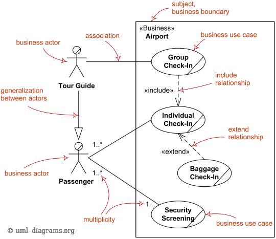 hight resolution of major elements of business use case uml diagram