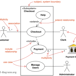 State Transition Diagram Example Library Management System B Tree Index In Oracle With Use Case Diagrams Are Uml Describing Units Of Useful Functionality (use Cases ...