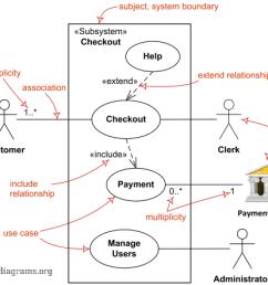 major elements of uml use case diagram  [ 540 x 441 Pixel ]