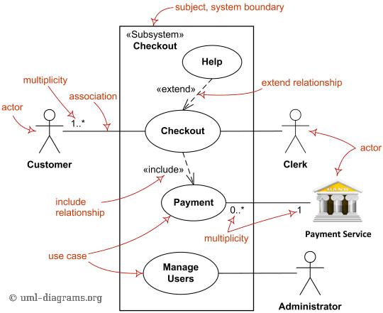 medium resolution of major elements of uml use case diagram