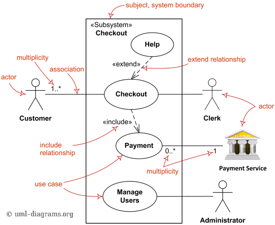 hight resolution of major elements of uml use case diagram
