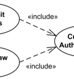 uml include relationship example deposit funds and withdraw cash use cases include customer authentication use [ 306 x 155 Pixel ]