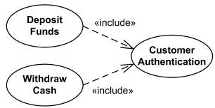 hight resolution of uml include relationship example deposit funds and withdraw cash use cases include customer authentication use